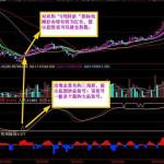 投资堂机构王至尊版股票行情软件 v3.2 正式版
