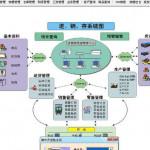 商之友电脑公司管理软件 2011正式版