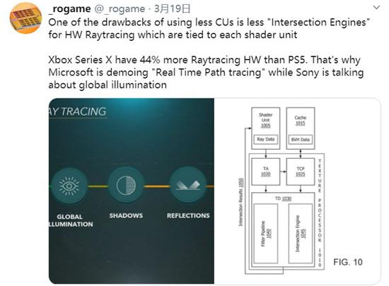 Xbox Series X理论光追性能比PS5高44% 下一代游戏画面技术