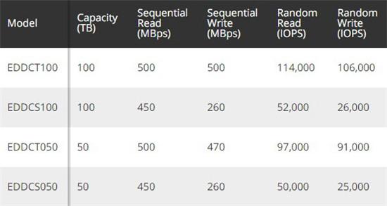 ExaDrive DC100 系列固态硬盘新品 最大100TB SSD售价4万美元